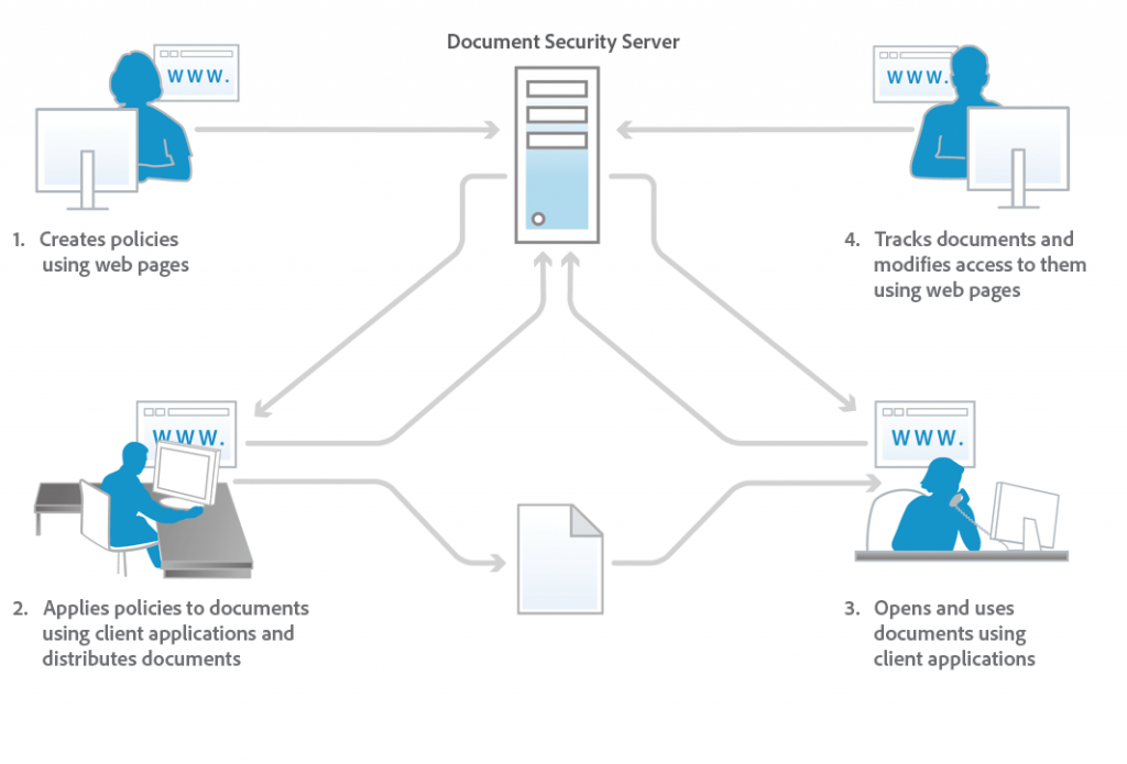 AEM-forms-Document-Security-workflow-1024x695