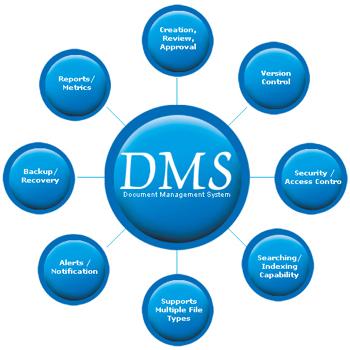 Document Management System_Diagram